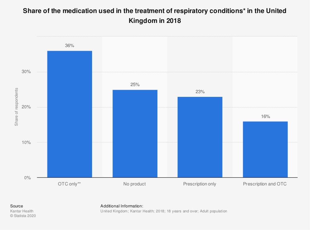Statistic: Share of the medication used in the treatment of respiratory conditions* in the United Kingdom in 2018 | Statista