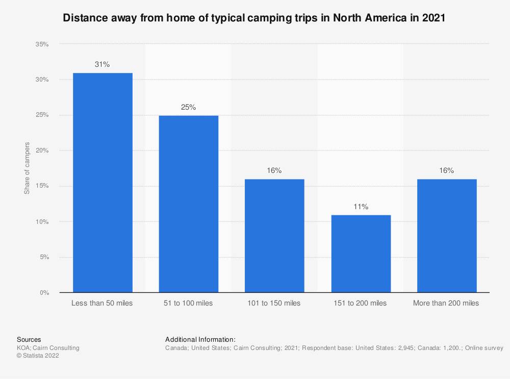 Statistic: Distance away from home of typical camping trips in North America in 2018 | Statista