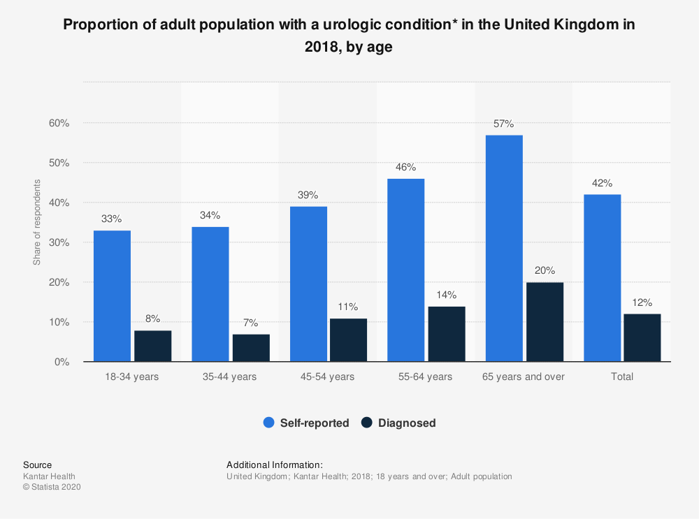 Statistic: Proportion of adult population with a urologic condition* in the United Kingdom in 2018, by age | Statista