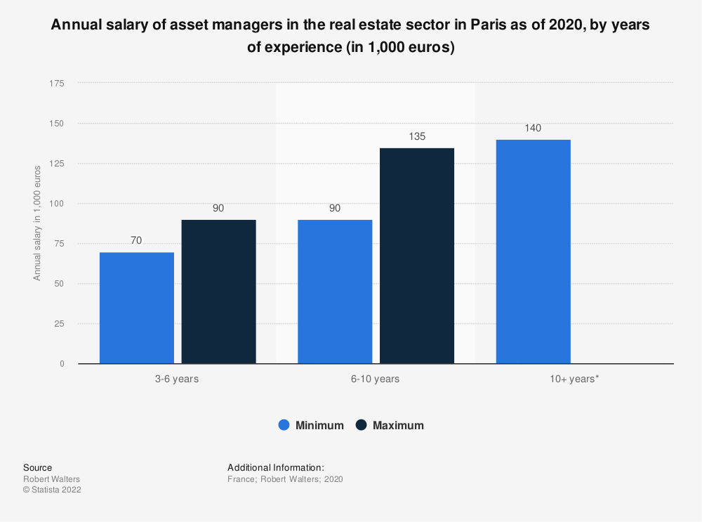 Statistic: Annual salary of asset managers in real estate sector in Paris as of 2018, by years of experience (in 1,000 euros) | Statista