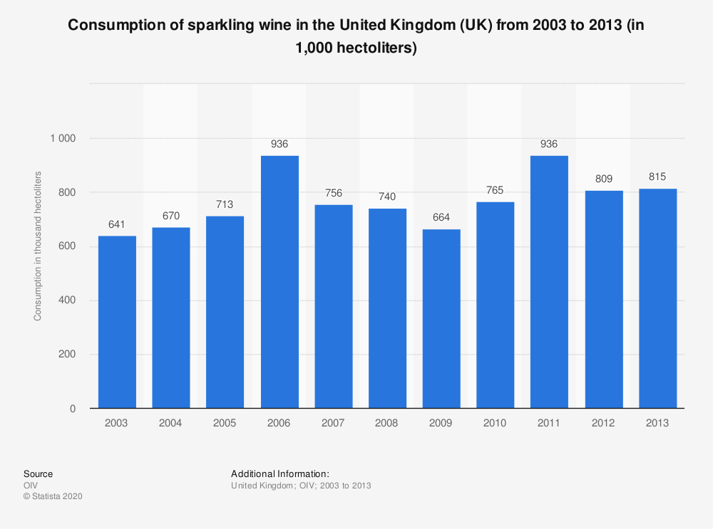 Statistic: Consumption of sparkling wine in the United Kingdom (UK) from 2003 to 2013 (in 1,000 hectoliters) | Statista