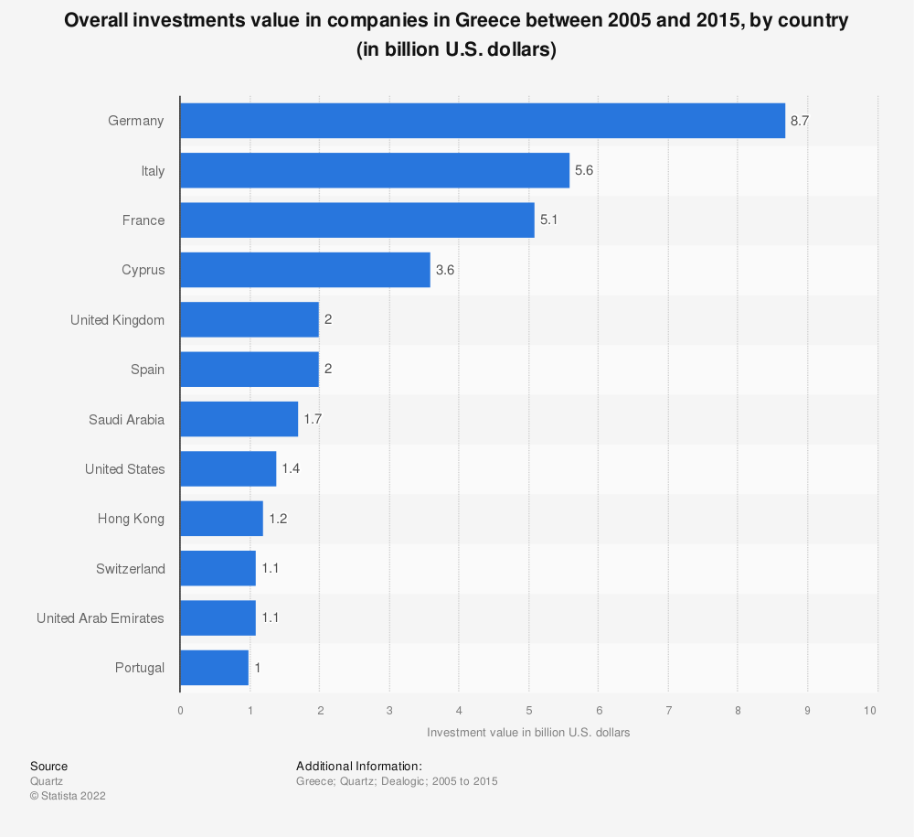 Statistic: Overall investments value in companies in Greece between 2005 and 2015, by country (in billion U.S. dollars) | Statista