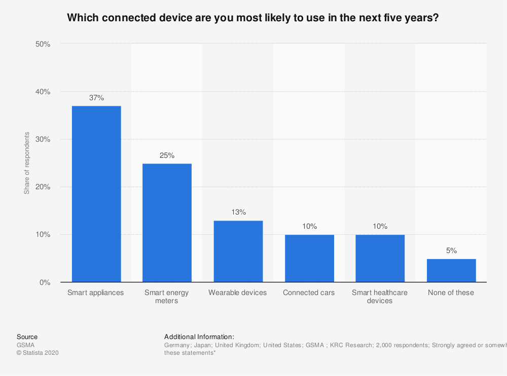 Statistic: Which connected device are you most likely to use in the next five years? | Statista