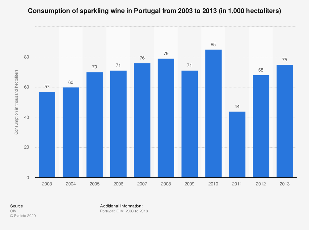 Statistic: Consumption of sparkling wine in Portugal from 2003 to 2013 (in 1,000  hectoliters) | Statista