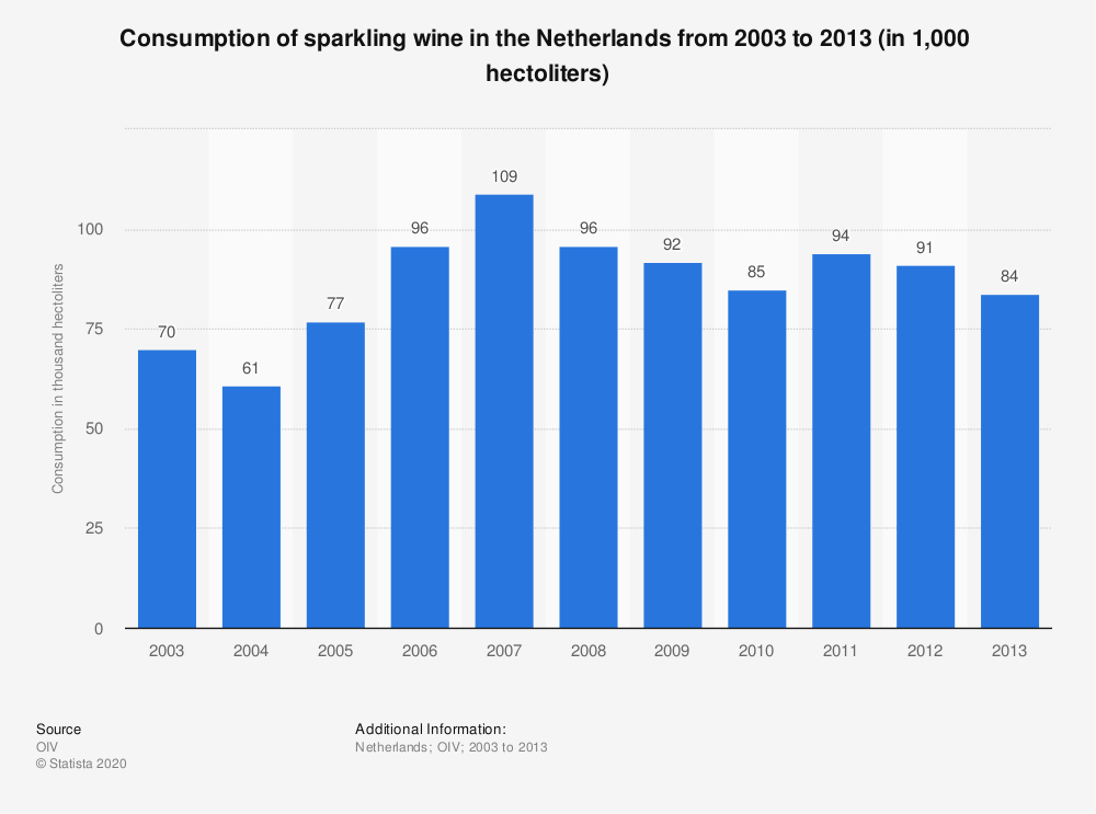 Statistic: Consumption of sparkling wine in the Netherlands from 2003 to 2013 (in 1,000  hectoliters) | Statista