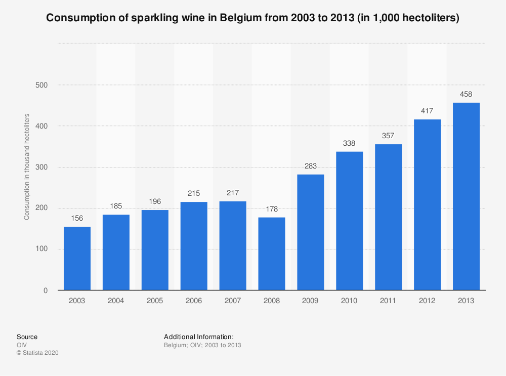 Statistic: Consumption of sparkling wine in Belgium from 2003 to 2013 (in 1,000  hectoliters) | Statista