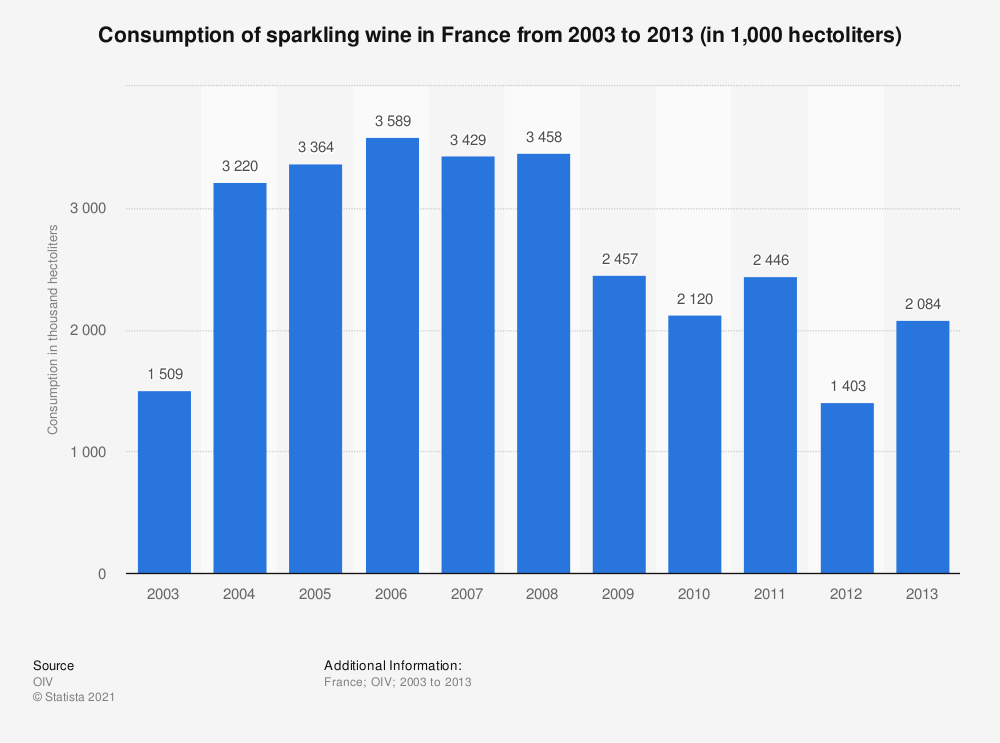 Statistic: Consumption of sparkling wine in France from 2003 to 2013 (in 1,000  hectoliters) | Statista