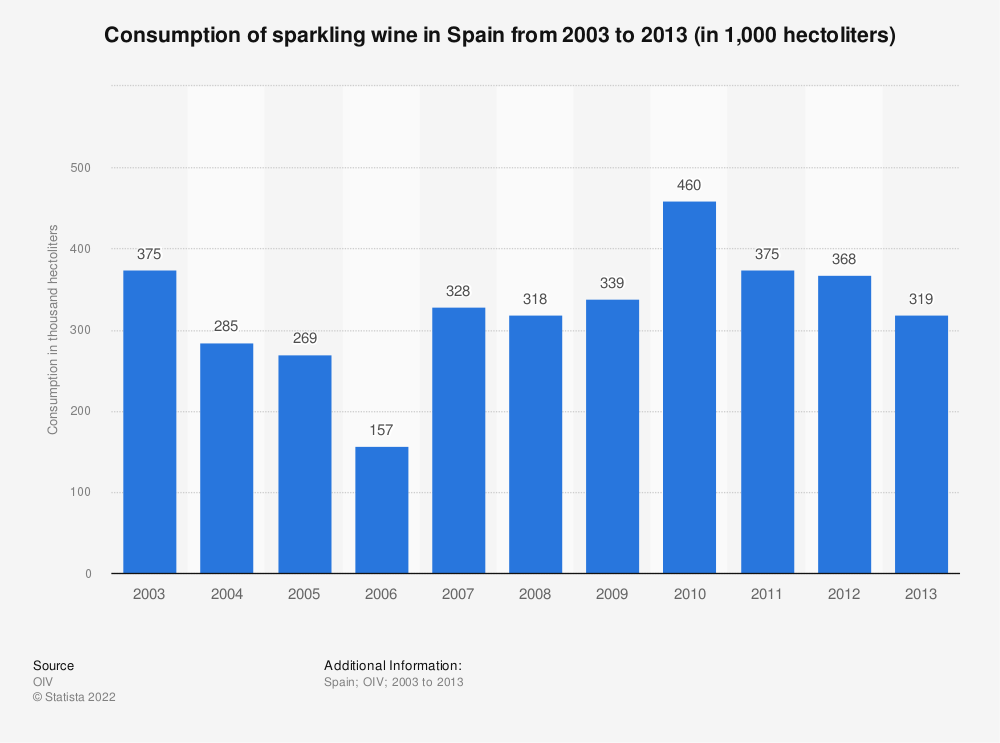 Statistic: Consumption of sparkling wine in Spain from 2003 to 2013 (in 1,000  hectoliters) | Statista