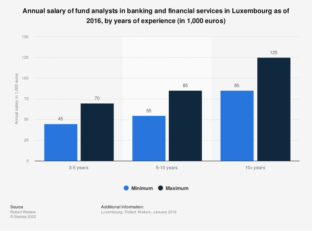 Statistic: Annual salary of fund analysts in banking and financial services in Luxembourg as of 2016, by years of experience (in 1,000 euros) | Statista