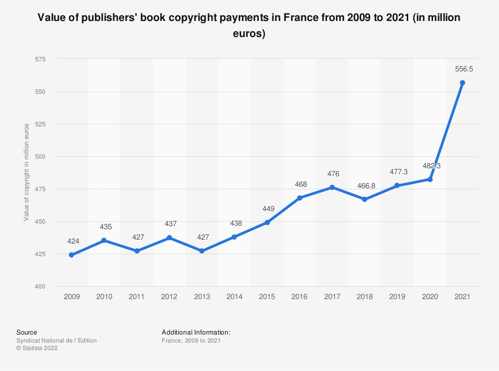 Statistic: Value of publisher book copyright payments in France from 2009 to 2016 (in million euros) | Statista