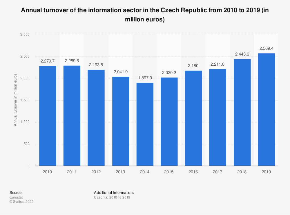 Statistic: Annual turnover of the information sector in the Czech Republic from 2008 to 2016 (in million euros) | Statista