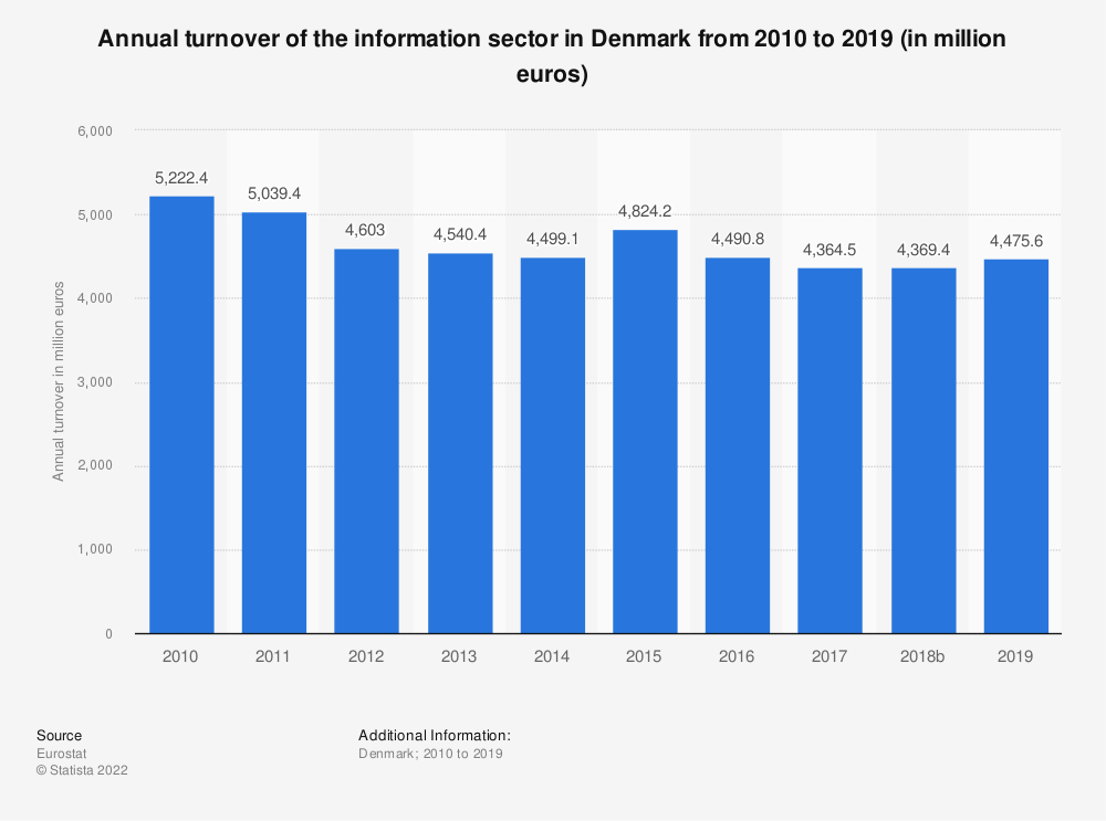Statistic: Annual turnover of the information sector in Denmark from 2008 to 2016 (in million euros) | Statista