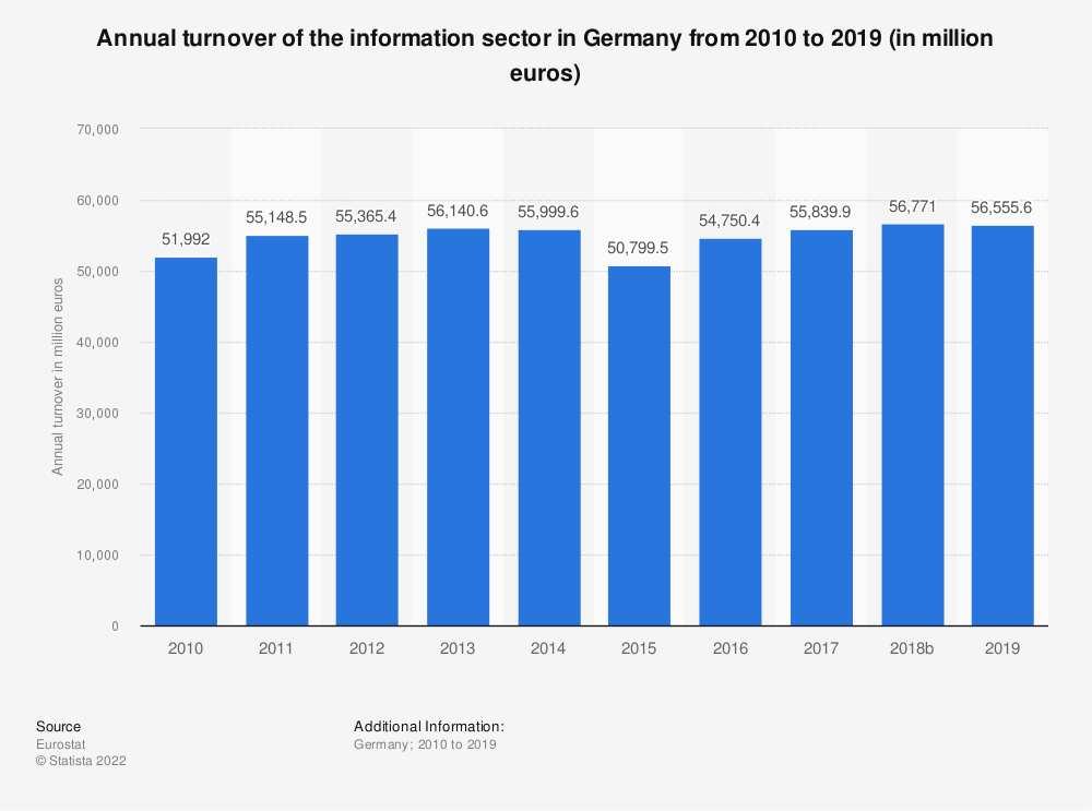 Statistic: Annual turnover of the information sector in Germany from 2008 to 2017 (in million euros) | Statista