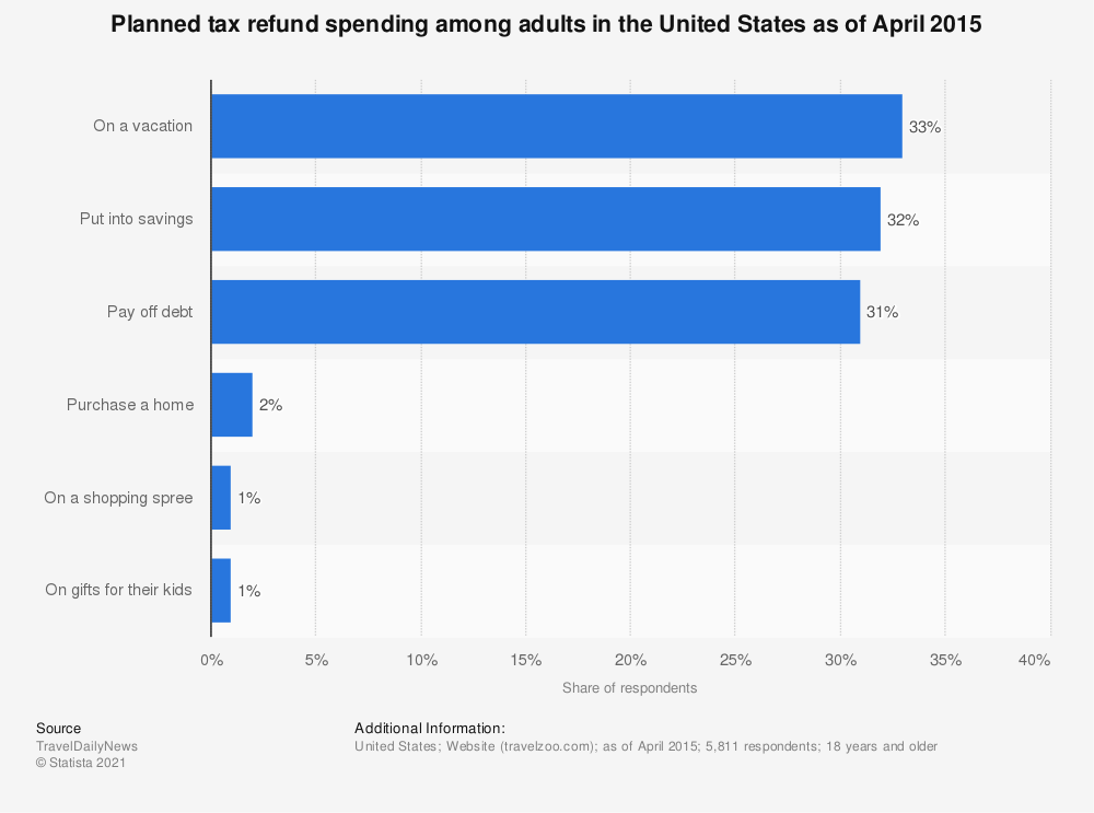 Statistic: Planned tax refund spending among adults in the United States as of April 2015 | Statista