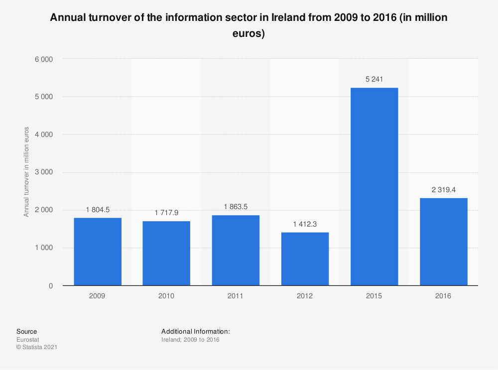 Statistic: Annual turnover of the information sector in Ireland from 2009 to 2016 (in million euros)   Statista