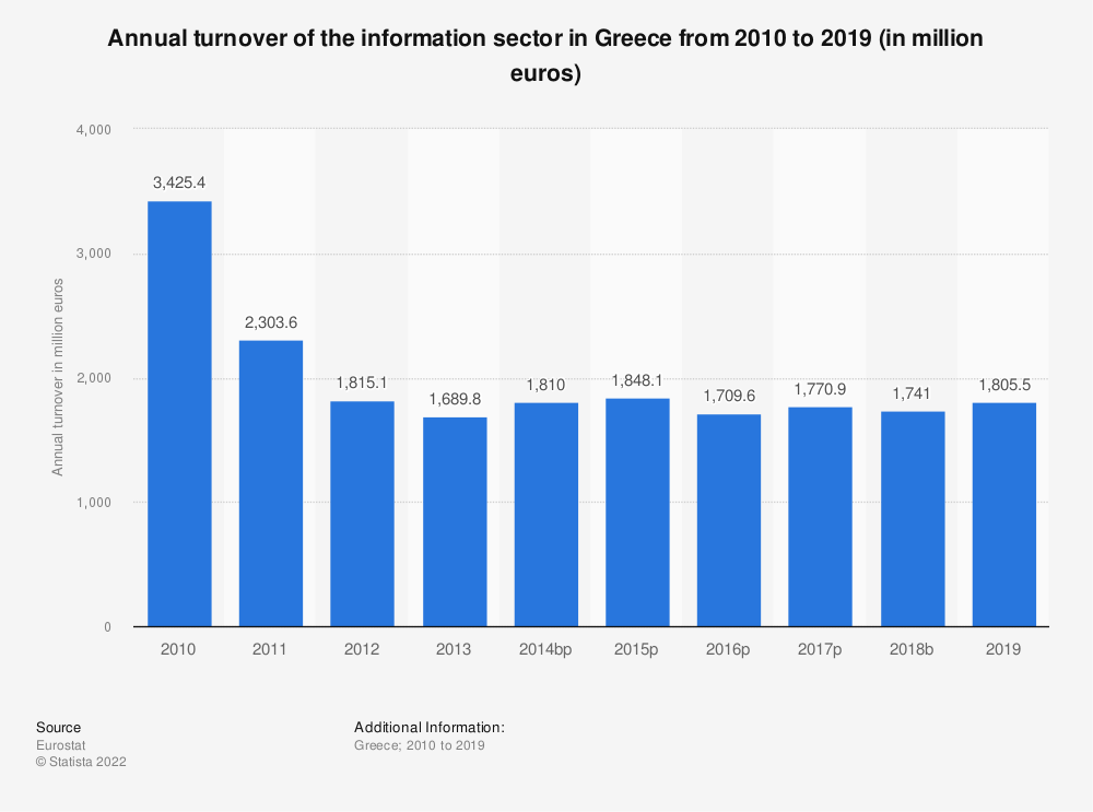 Statistic: Annual turnover of the information sector in Greece from 2008 to 2016 (in million euros) | Statista