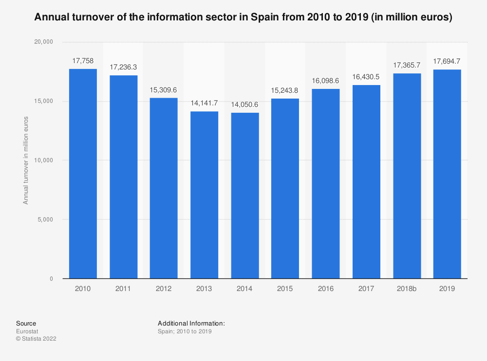 Statistic: Annual turnover of the information sector in Spain from 2008 to 2016 (in million euros) | Statista