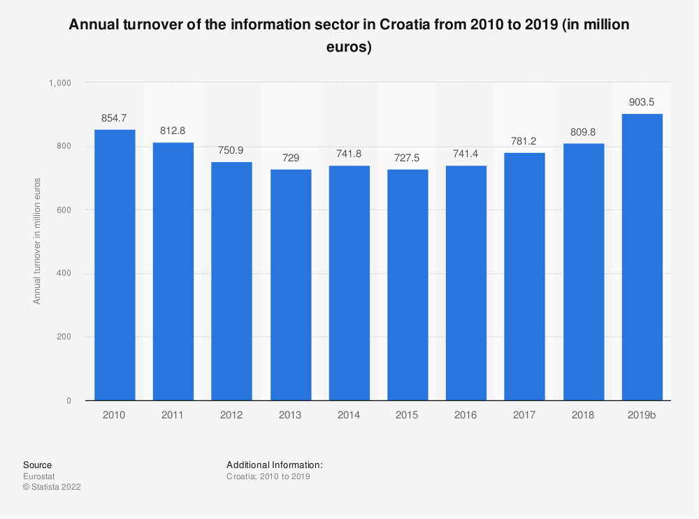 Statistic: Annual turnover of the information sector in Croatia from 2008 to 2016 (in million euros) | Statista