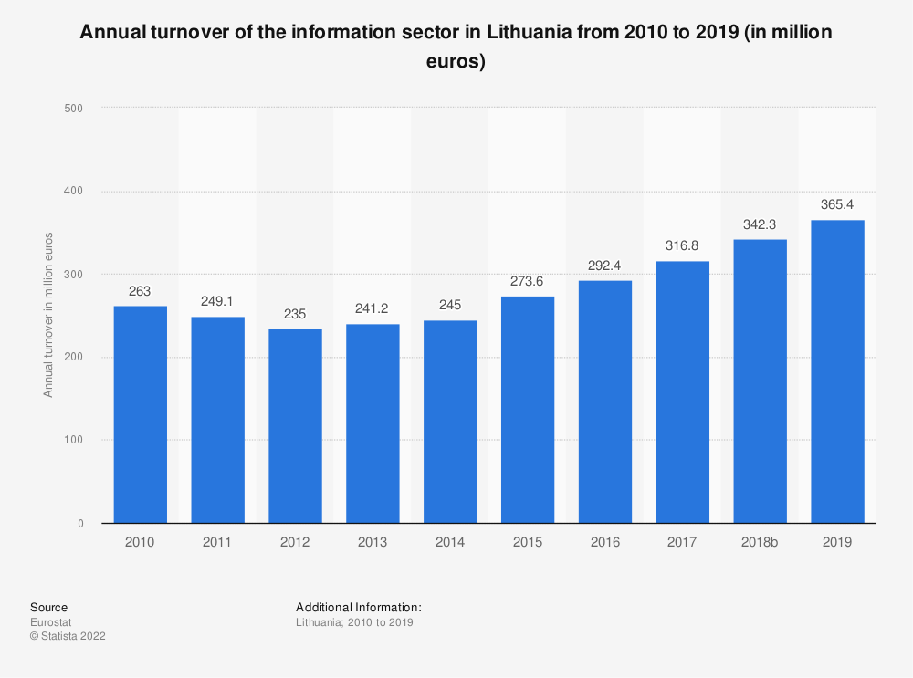 Statistic: Annual turnover of the information sector in Lithuania from 2008 to 2016 (in million euros) | Statista