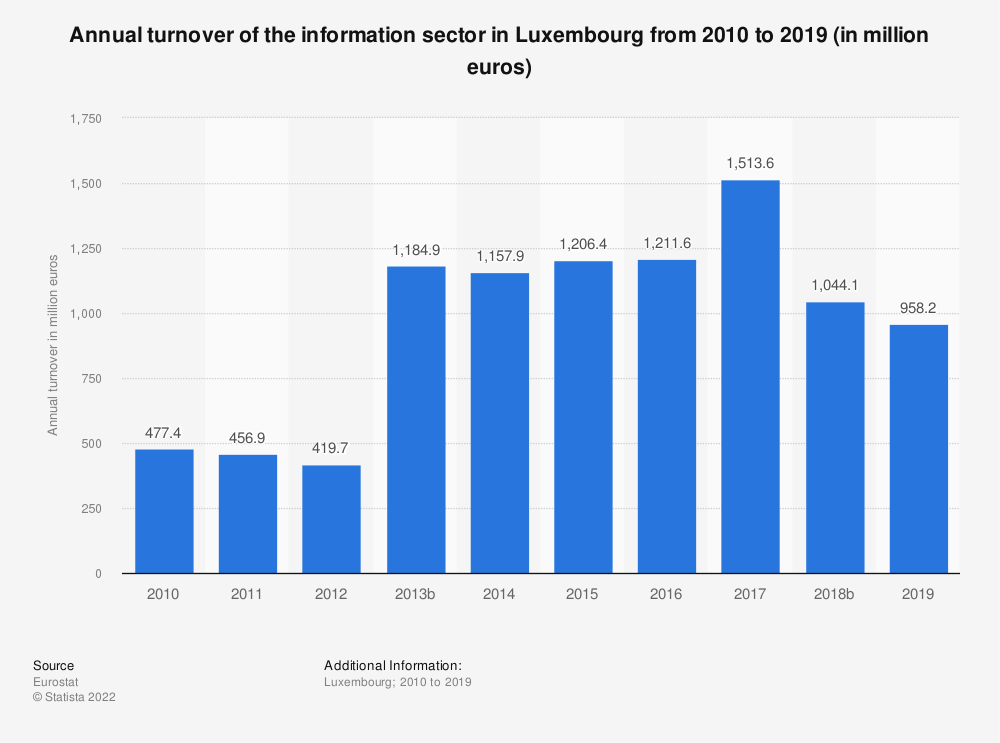 Statistic: Annual turnover of the information sector in Luxembourg from 2008 to 2016 (in million euros)   Statista
