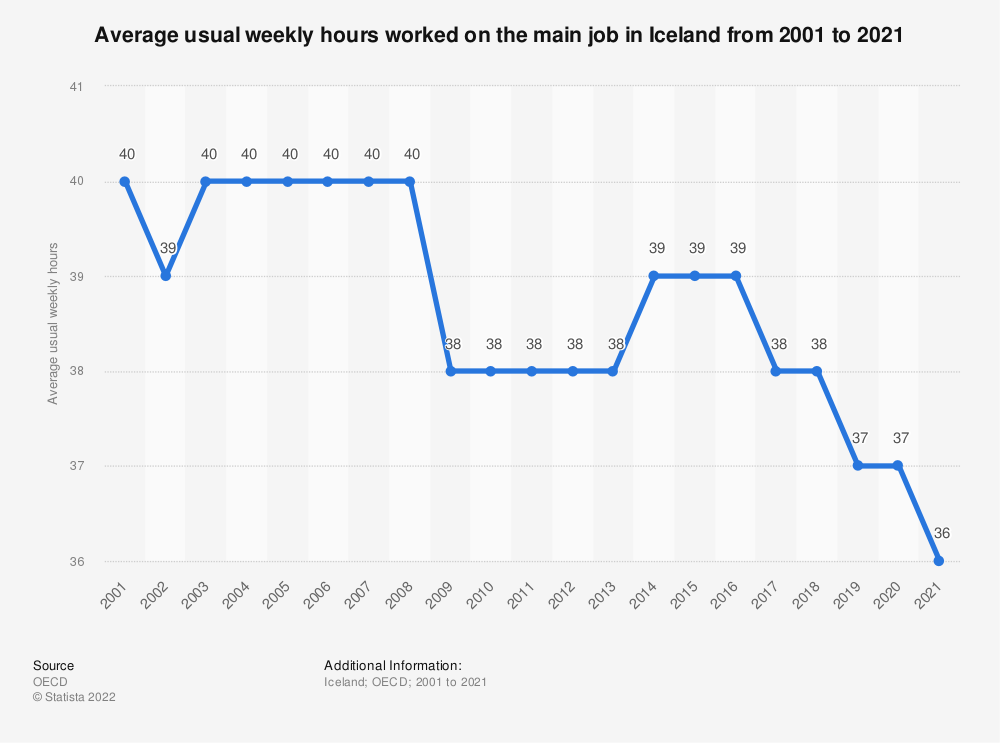Statistic: Average usual weekly hours worked on the main job in Iceland from 2000 to 2015 | Statista