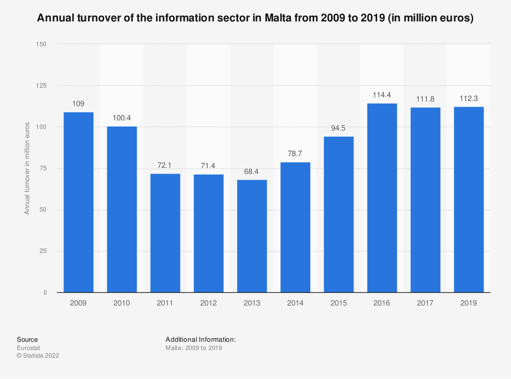 Statistic: Annual turnover of the information sector in Malta from 2008 to 2016 (in million euros) | Statista
