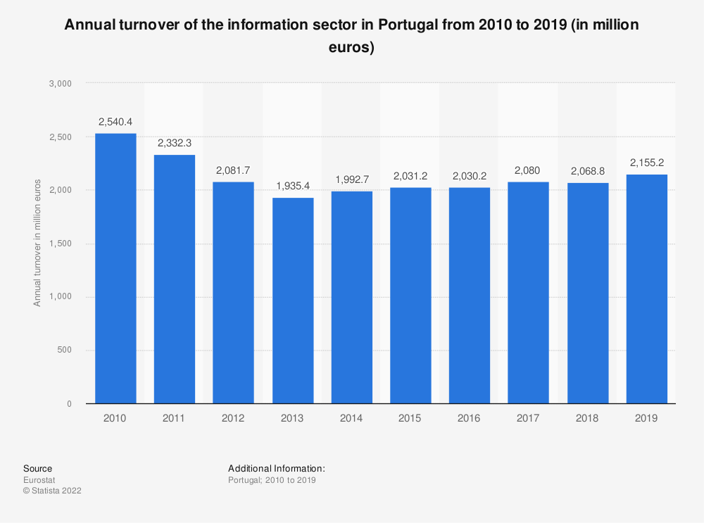 Statistic: Annual turnover of the information sector in Portugal from 2008 to 2016 (in million euros) | Statista