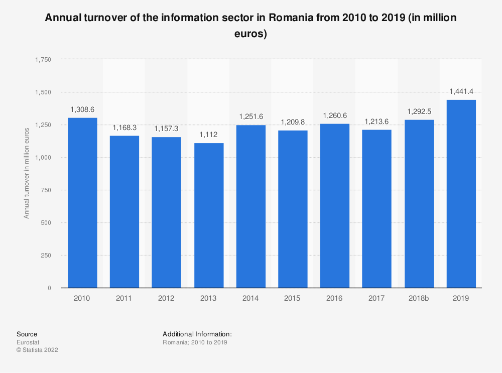 Statistic: Annual turnover of the information sector in Romania from 2008 to 2016 (in million euros) | Statista