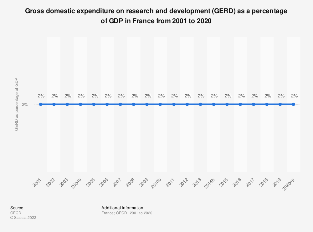 Statistic: Gross domestic expenditure on research and development (GERD) as a percentage of GDP in France from 2000 to 2018 | Statista