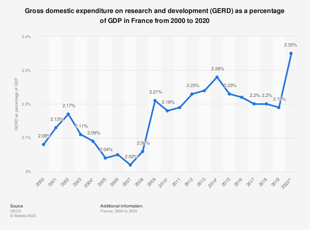 Statistic: Gross domestic expenditure on research and development (GERD) as a percentage of GDP in France from 2000 to 2017   Statista