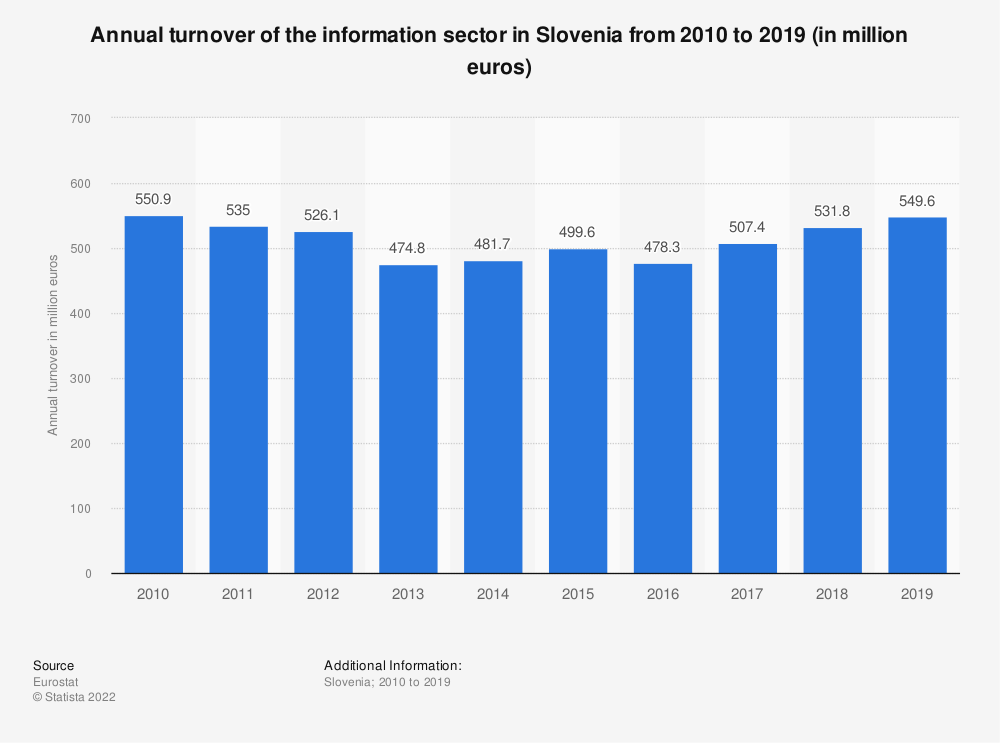 Statistic: Annual turnover of the information sector in Slovenia from 2008 to 2016 (in million euros)   Statista