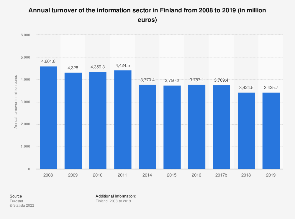 Statistic: Annual turnover of the information sector in Finland from 2008 to 2016 (in million euros)   Statista