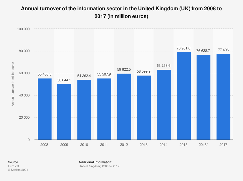 Statistic: Annual turnover of the information sector in the United Kingdom (UK) from 2008 to 2017 (in million euros) | Statista