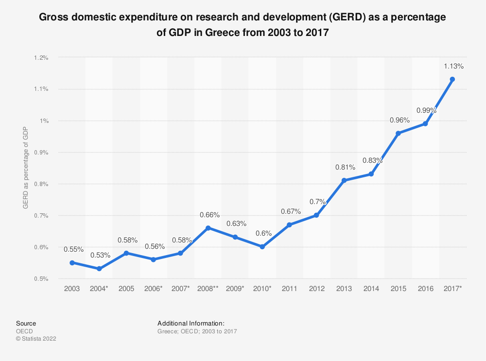 Statistic: Gross domestic expenditure on research and development (GERD) as a percentage of GDP in Greece from 2003 to 2017 | Statista