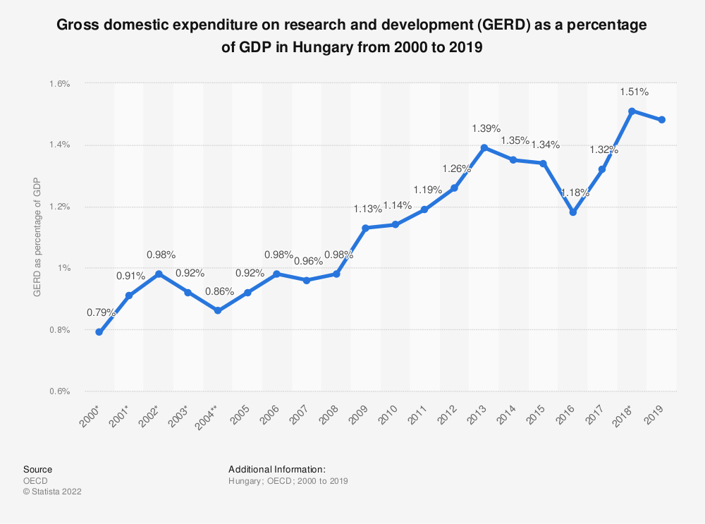Statistic: Gross domestic expenditure on research and development (GERD) as a percentage of GDP in Hungary from 2000 to 2019   Statista