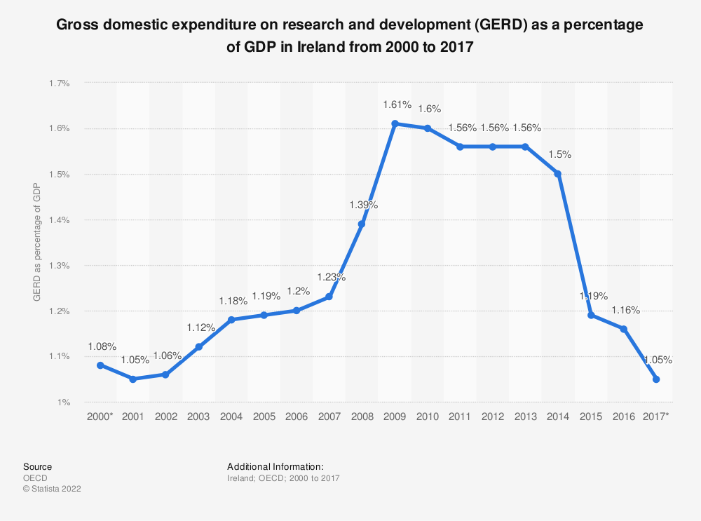 Statistic: Gross domestic expenditure on research and development (GERD) as a percentage of GDP in Ireland from 2000 to 2017 | Statista