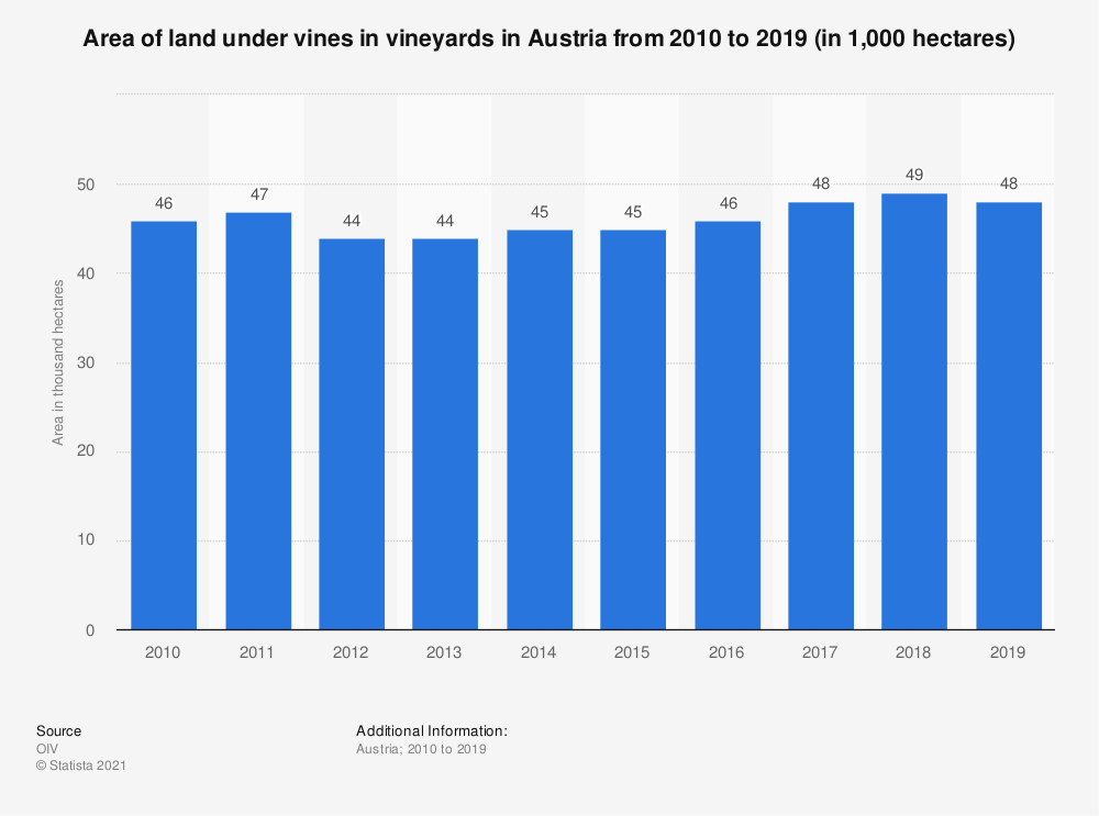 Statistic: Area of land under vines in vineyards in Austria from 2010 to 2018 (in 1,000  hectares) | Statista