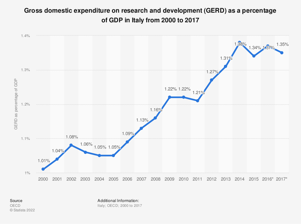 Statistic: Gross domestic expenditure on research and development (GERD) as a percentage of GDP in Italy from 2000 to 2017 | Statista