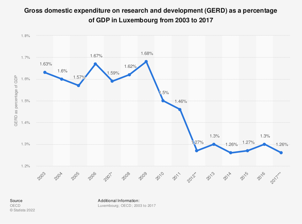 Statistic: Gross domestic expenditure on research and development (GERD) as a percentage of GDP in Luxembourg from 2003 to 2017 | Statista