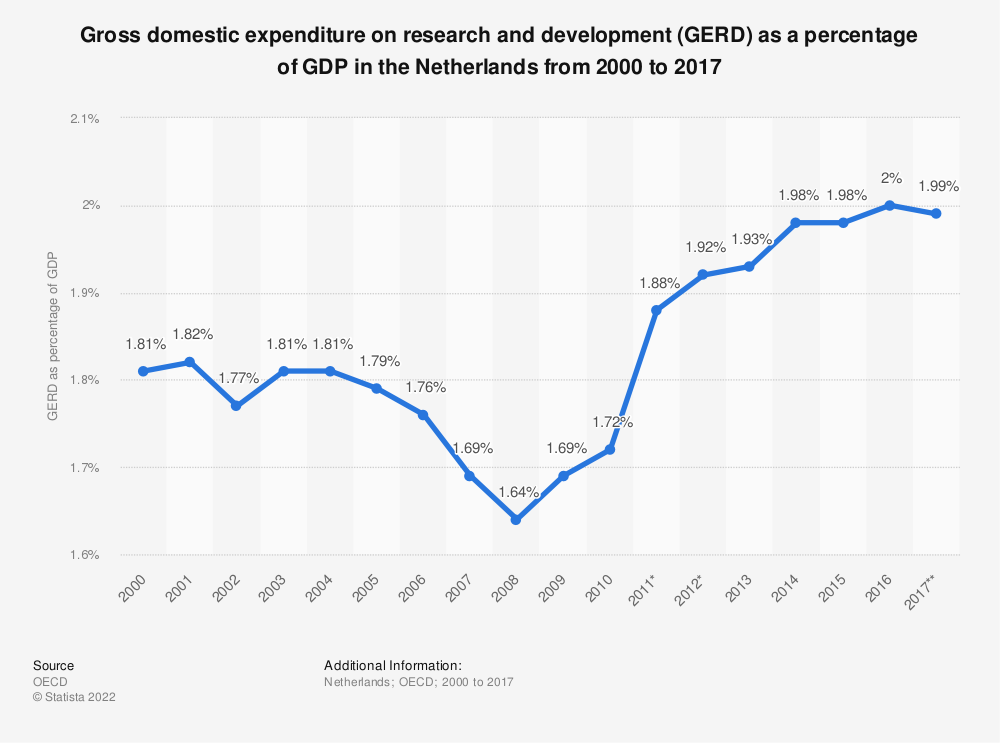 Statistic: Gross domestic expenditure on research and development (GERD) as a percentage of GDP in the Netherlands from 2000 to 2017 | Statista