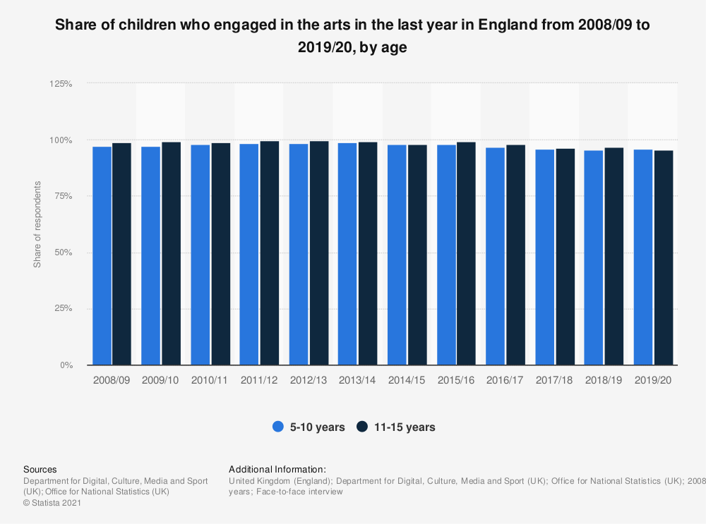 Statistic: Share of children who engaged in the arts in the last year in England from 2008/09 to 2016/17, by age | Statista