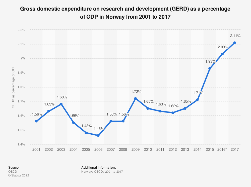 Statistic: Gross domestic expenditure on research and development (GERD) as a percentage of GDP in Norway from 2001 to 2017 | Statista
