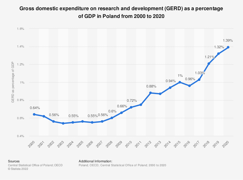 Statistic: Gross domestic expenditure on research and development (GERD) as a percentage of GDP in Poland from 2000 to 2016 | Statista