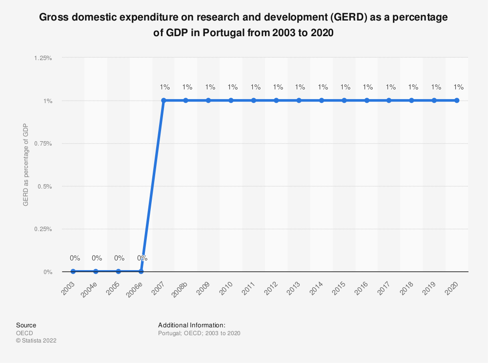 Statistic: Gross domestic expenditure on research and development (GERD) as a percentage of GDP in Portugal from 2000 to 2017 | Statista