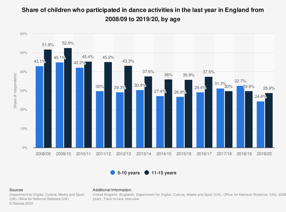 Statistic: Share of children who participated in dance activities in the last year in England from 2008/09 to 2019/20, by age | Statista