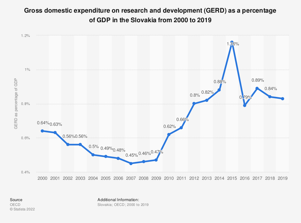 Statistic: Gross domestic expenditure on research and development (GERD) as a percentage of GDP in the Slovakia from 2000 to 2016 | Statista
