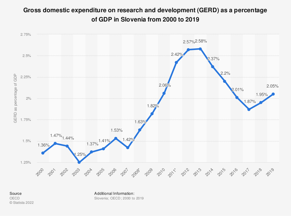 Statistic: Gross domestic expenditure on research and development (GERD) as a percentage of GDP in Slovenia from 2000 to 2017 | Statista