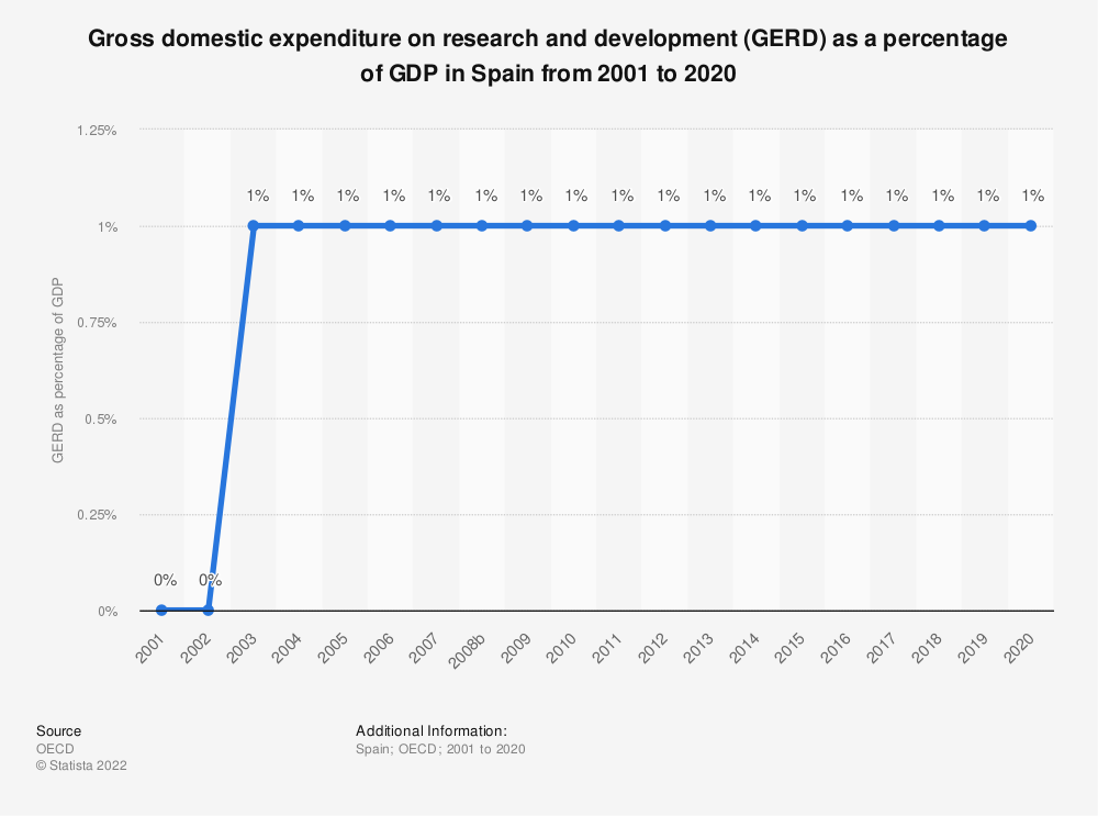 Statistic: Gross domestic expenditure on research and development (GERD) as a percentage of GDP in Spain from 2000 to 2015 | Statista