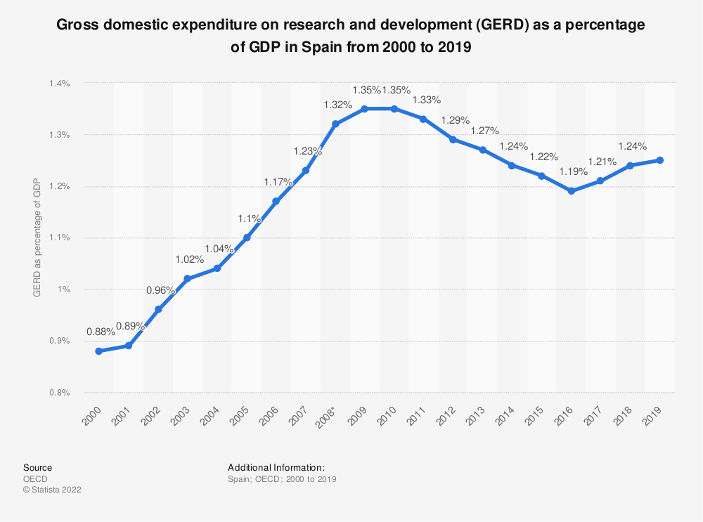 Statistic: Gross domestic expenditure on research and development (GERD) as a percentage of GDP in Spain from 2000 to 2016 | Statista