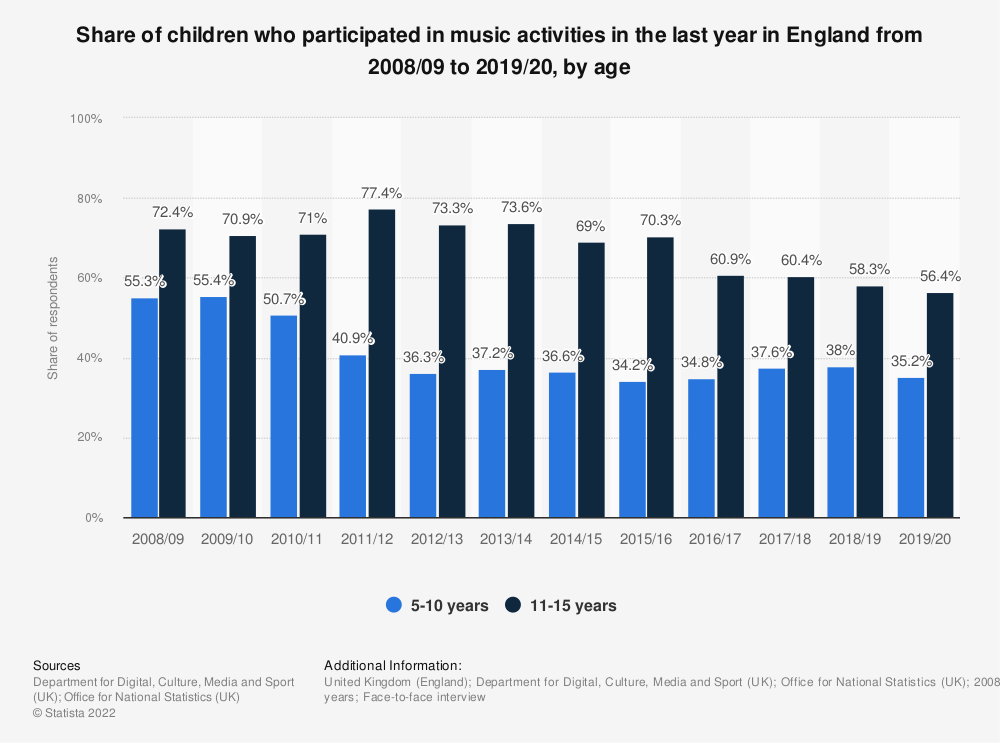 Statistic: Share of children who participated in music activities in the last year in England from 2008/09 to 2017/18, by age | Statista